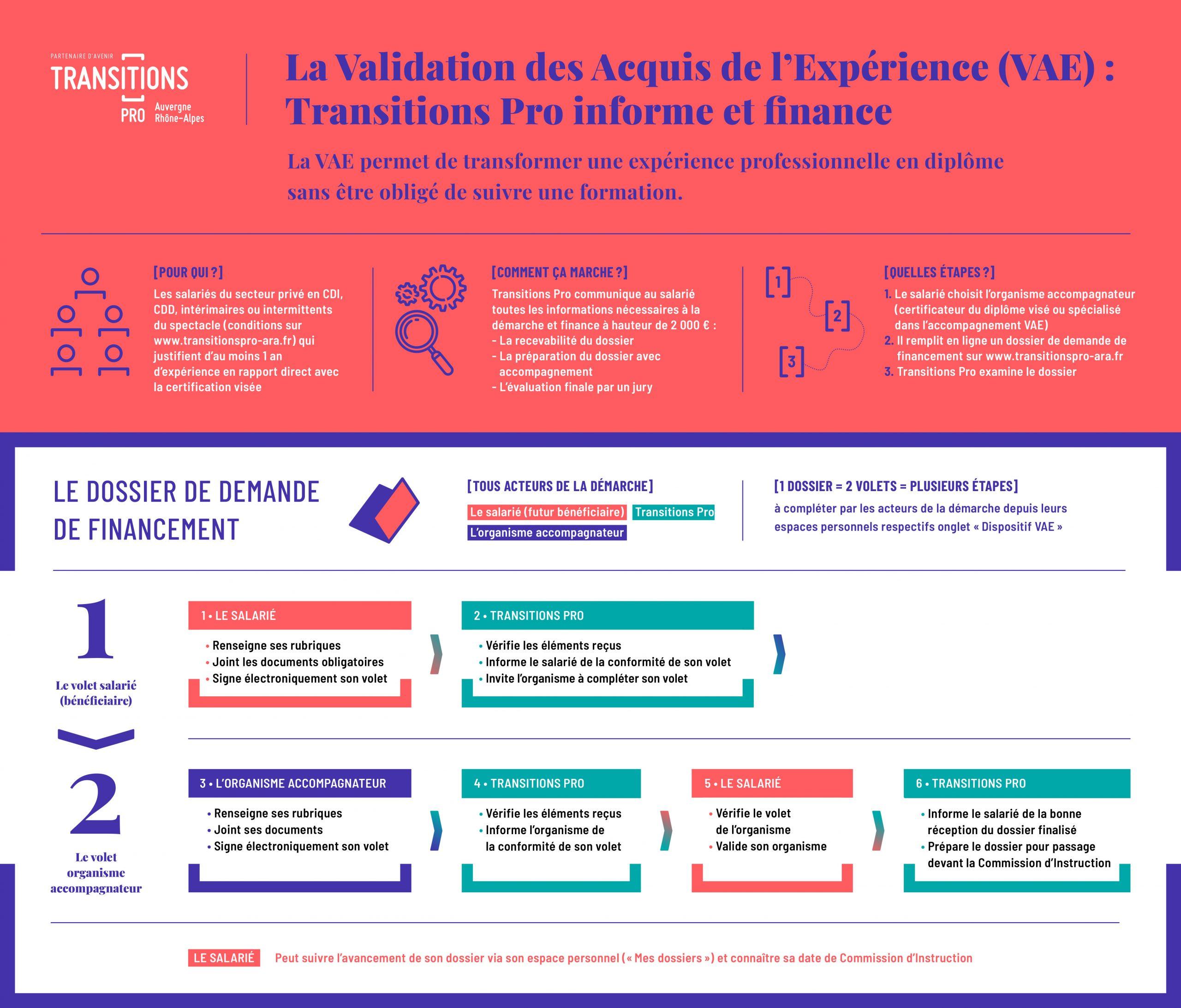 infographie explicative du dispositif de validation des acquis de l'expérience